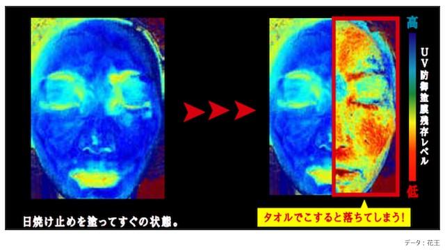 タオルで擦った後のUV防御塗膜残存レベル