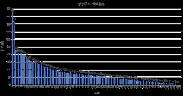 食事頻度グラフ