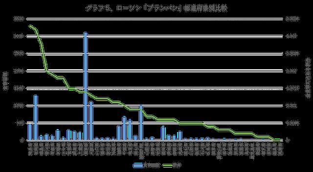 都道府県別比較グラフ