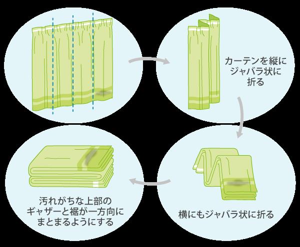 カーテン畳み方